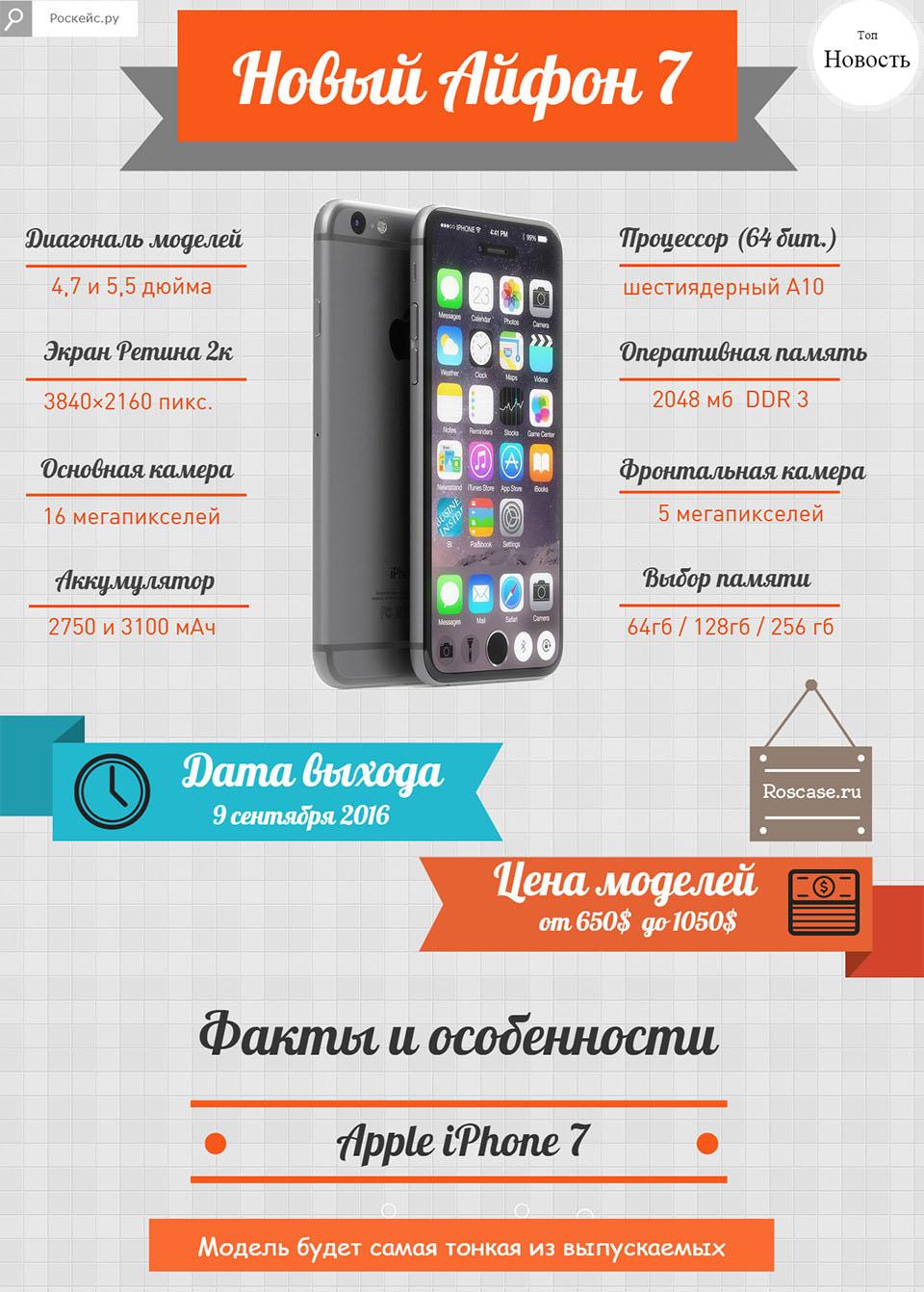Айфон 7 Фото | Факты в новотях | Инфографика