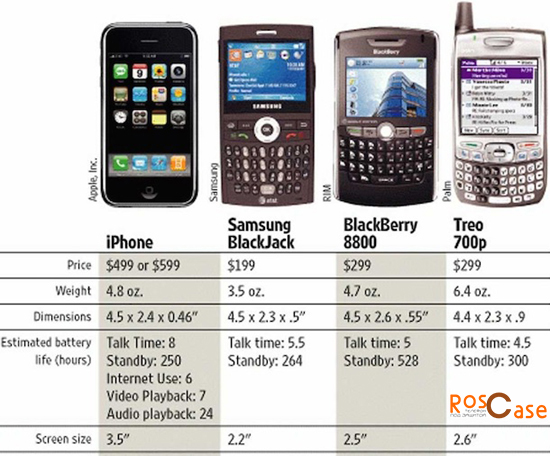фото сравнение характеристик и размеров Apple Iphone 1 Samsung Black Jack Black Berry 8800 и Treo 700p